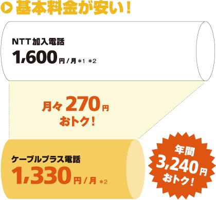 年間3240円お得