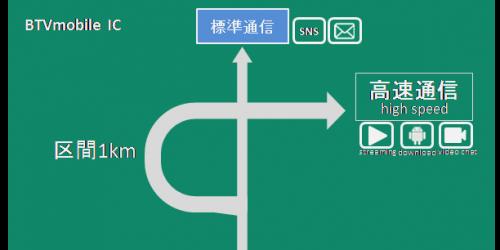【キャンペーン終了】1GB分の高速通信容量(2,000円相当)3カ月分プレゼント!